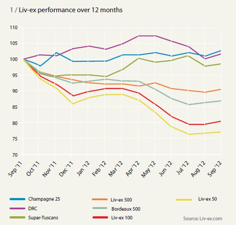 Liv-ex performance over 12 months
