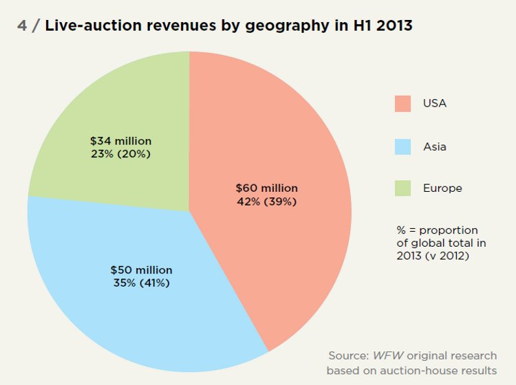 Live-auction revenues by geography in H1 2013