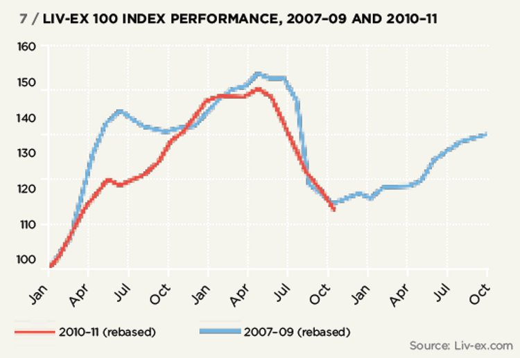 LIV-EX 100 INDEX PERFORMANCE, 2007–09 AND 2010–11