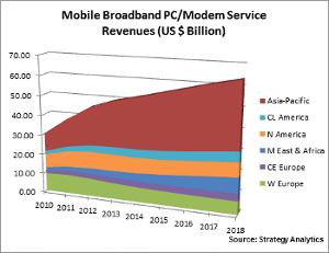 SA mobile broadband