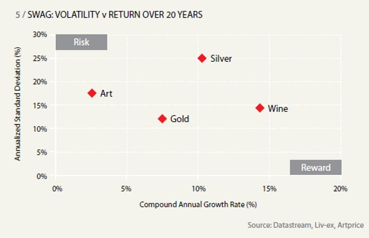 WAG: VOLATILITY v RETURN OVER 20 YEARS