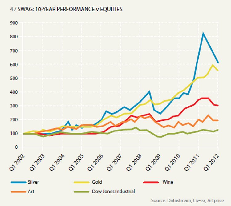 SWAG: 10-YEAR PERFORMANCE v EQUITIES