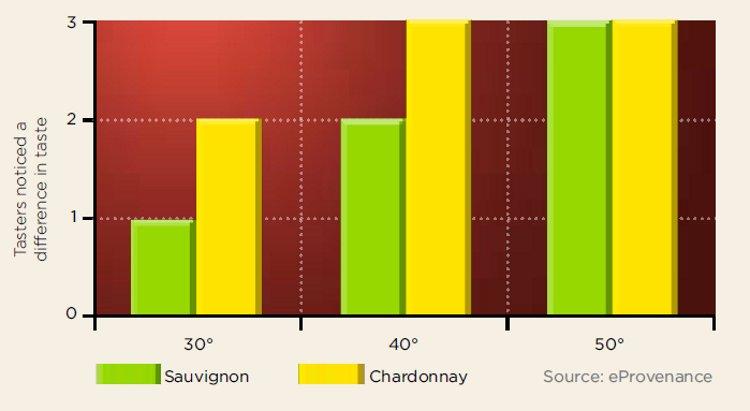 Sensory evaluation, white varietals