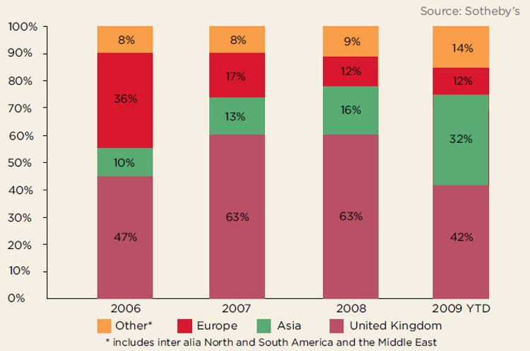 Sotheby's UK Sales by Buyer Region (source: Sotheby's)