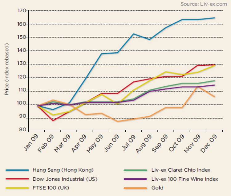 Stock market vs wine