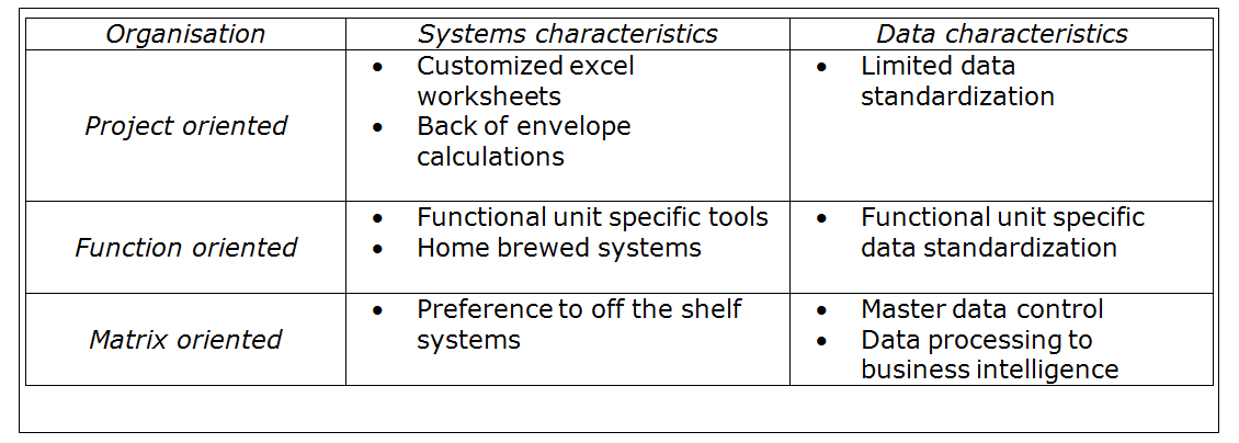 Systems Characteristics vs Data Characteristics