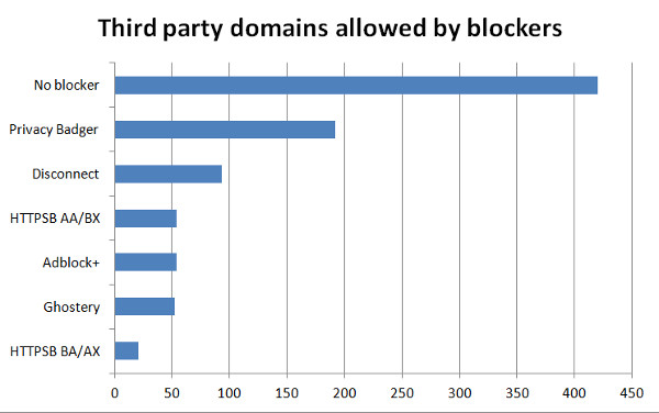 Third party domains let through by tracker blockers
