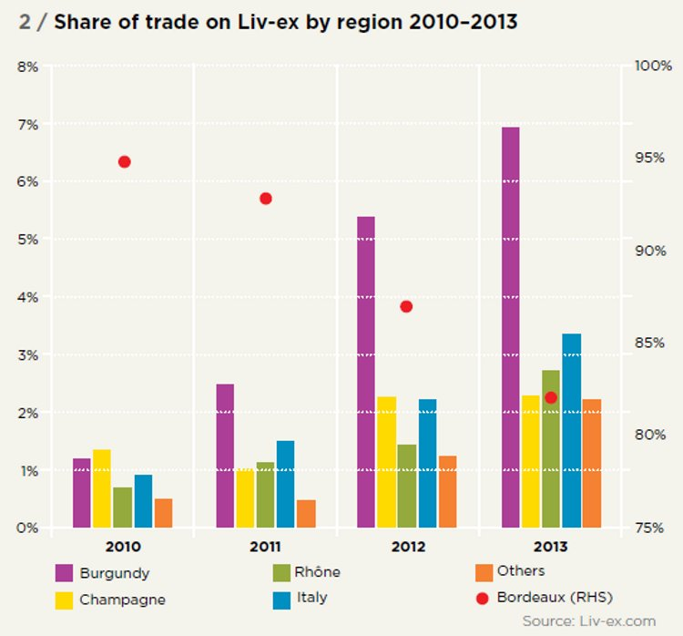 Share of trade on Liv-ex by region 2010–2013