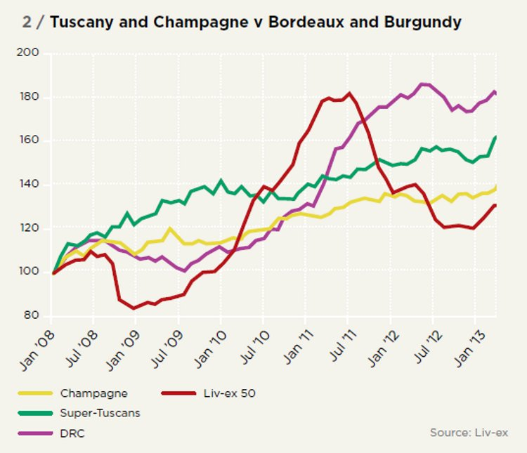 Tuscany and Champagne v Bordeaux and Burgundy
