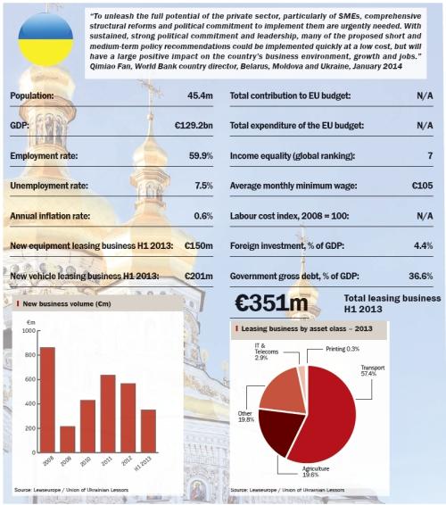 Ukraine snapshot