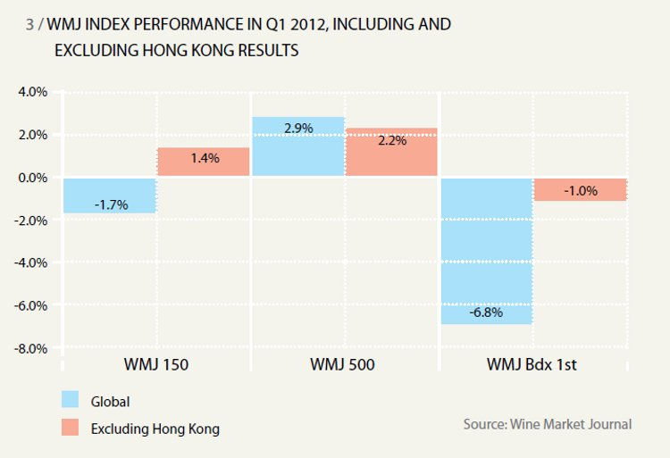 WMJ INDEX PERFORMANCE IN Q1 2012, INCLUDING AND EXCLUDING HONG KONG RESULTS