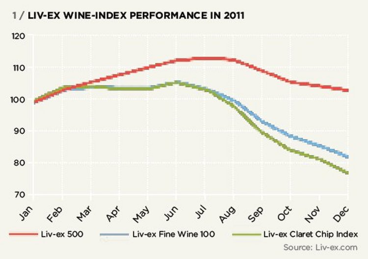 LIV-EX WINE-INDEX PERFORMANCE IN 2011