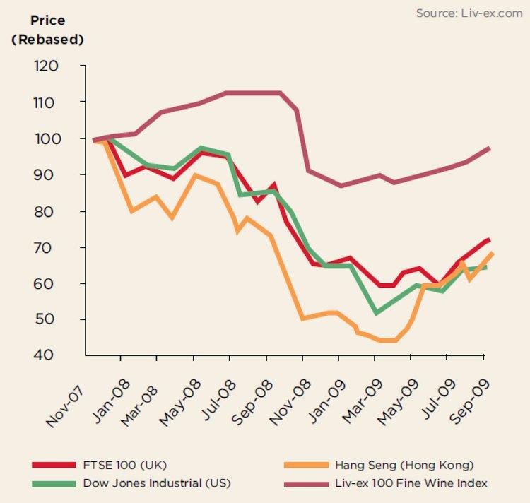 Wine's Performance vs. Stock Markets