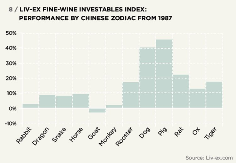 LIV-EX FINE-WINE INVESTABLES INDEX: PERFORMANCE BY CHINESE ZODIAC FROM 1987