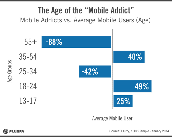 Teens and those in their 20s tended to be heavier mobile and tablet users than those who had just started working.