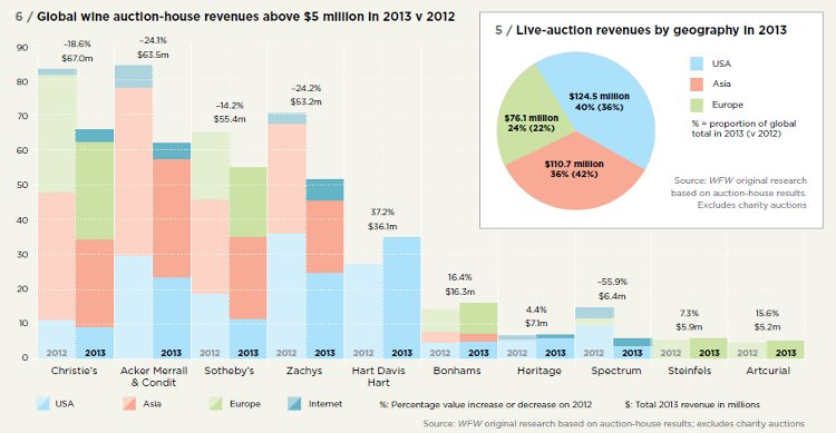 Global wine auction-house revenues above $5 million in 2013 v 2012