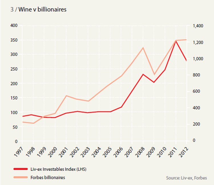 Wine v billionaires