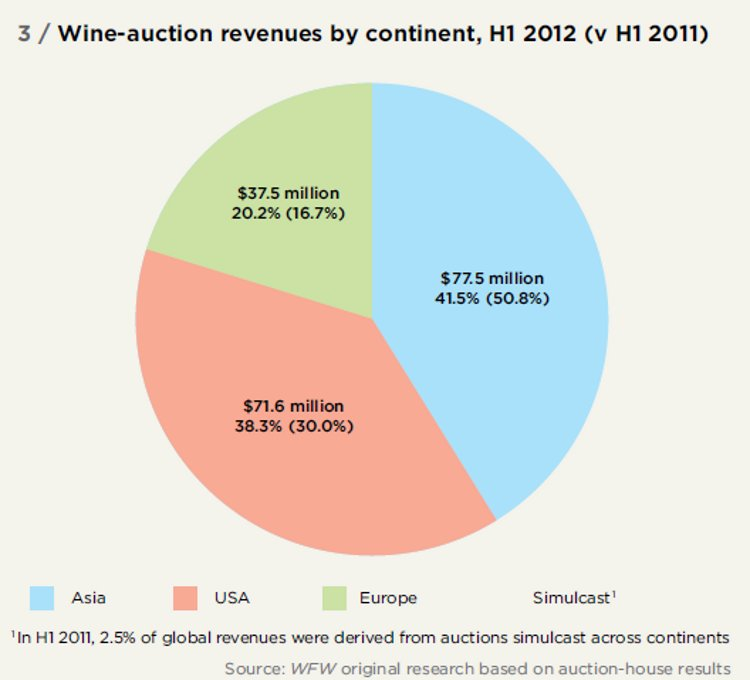 Wine-auction revenues by continent, H1 2012 (v H1 2011)