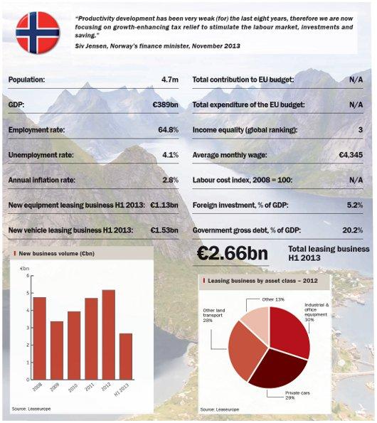 country snapshot - Norway