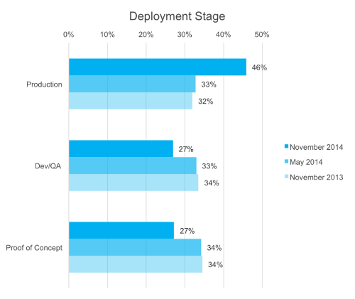 5 things we learnt from OpenStack Summit 2014