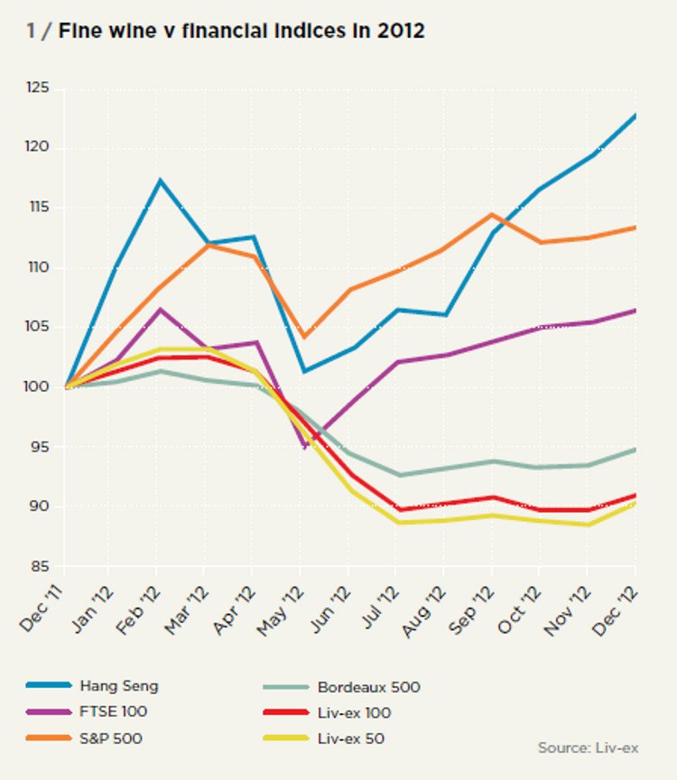 Fine wine v financial indices in 2012