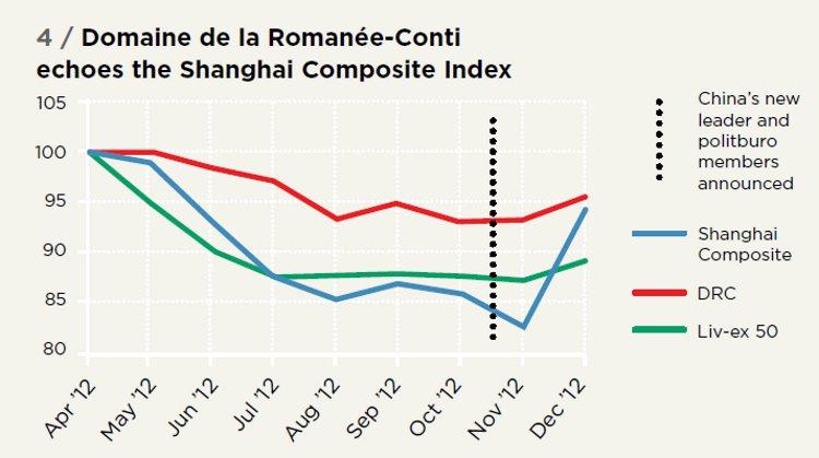 Domaine de la Romanée-Conti echoes the Shanghai Composite Index