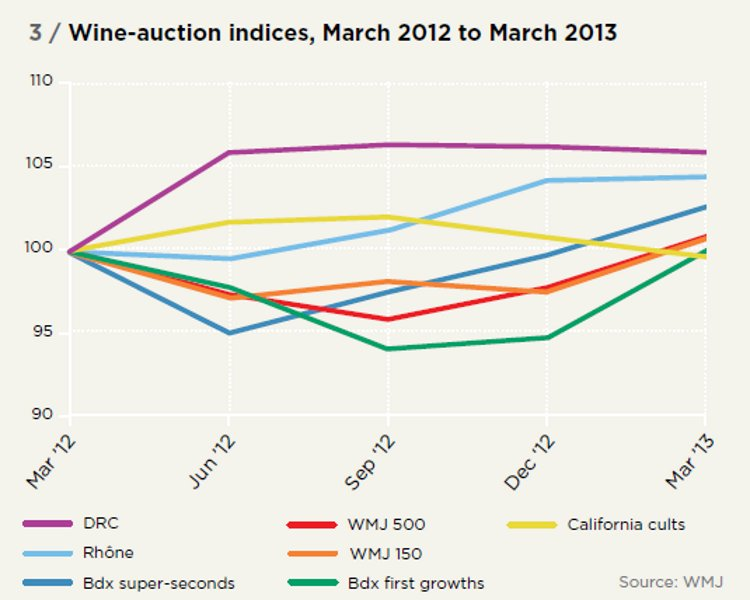 Wine-auction indices, March 2012 to March 2013