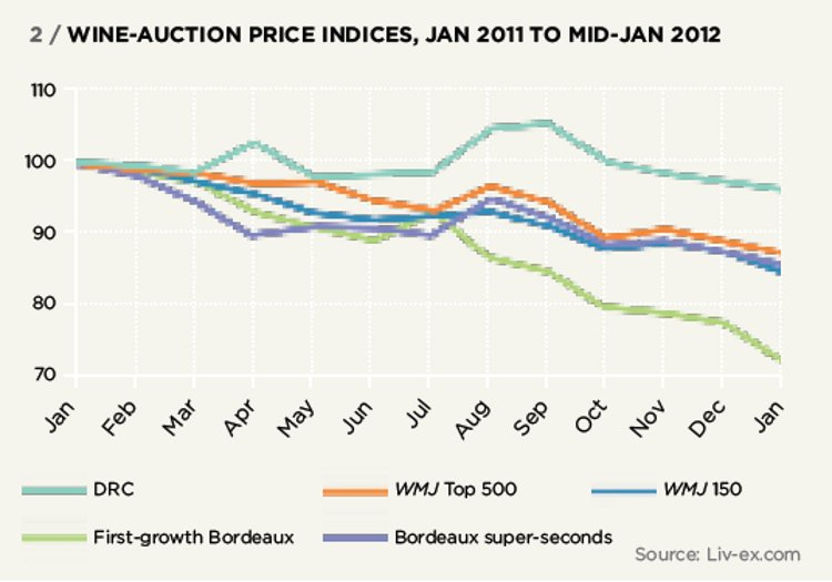 WINE-AUCTION PRICE INDICES, JAN 2011 TO MID-JAN 2012
