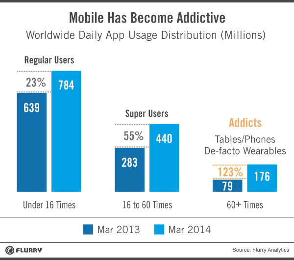 Mobile phone and tablet addiction more than doubled in the last year, according to Flurry.