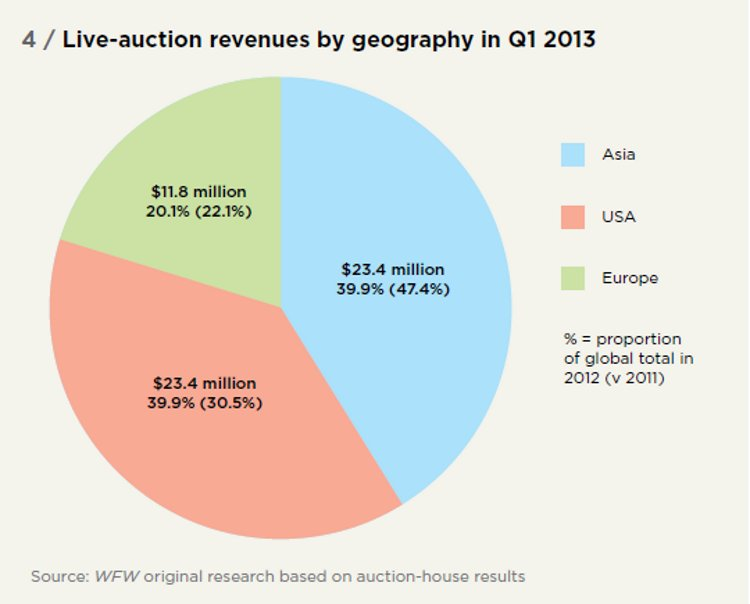 Live-auction revenues by geography in Q1 2013
