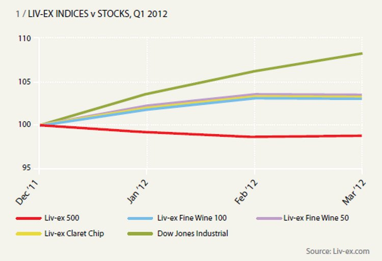 LIV-EX INDICES v STOCKS, Q1 2012