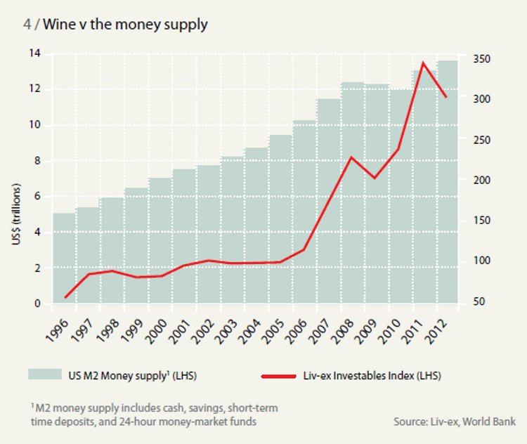Wine v the money supply