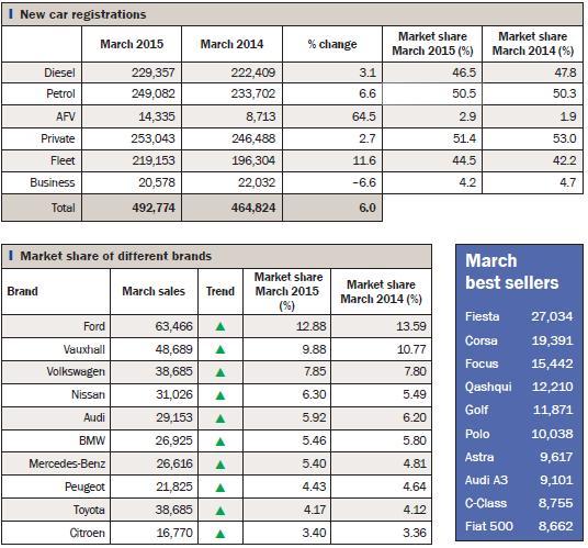 Data Bank: SMMT registration figures March 2015