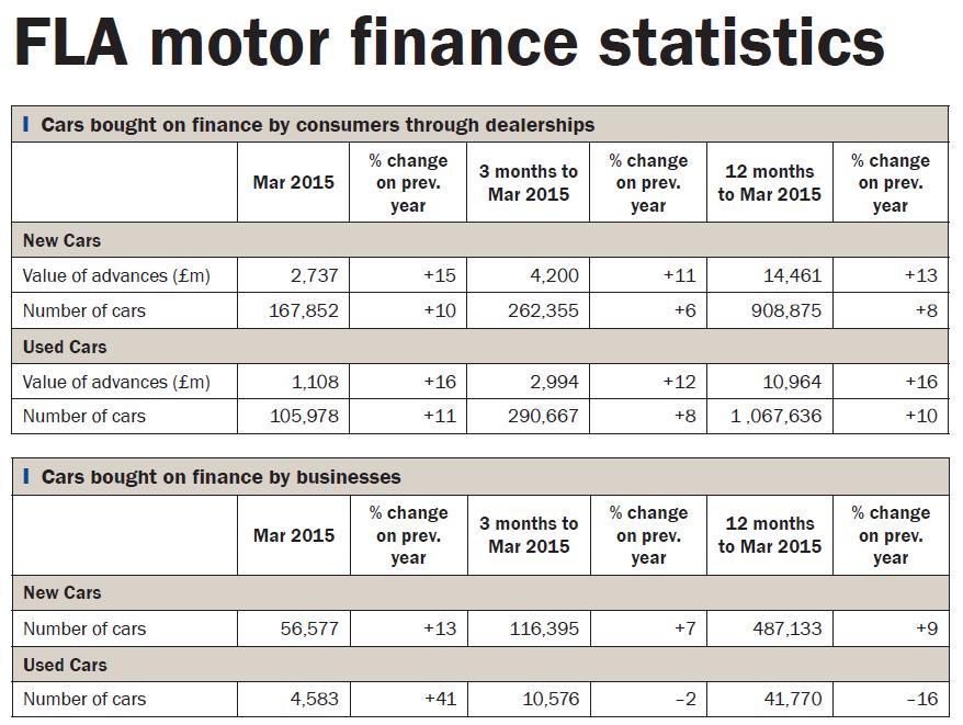 Data bank: FLA motor finance statistics March 2015