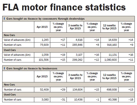 FLA motor finance stats