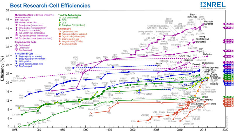 Solar efficiency chart