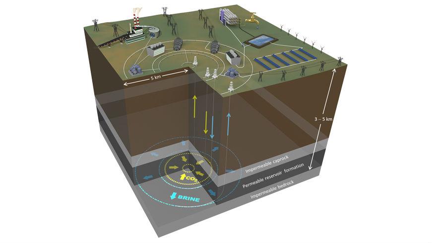 underground batteries