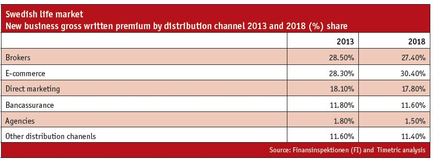 Sweden IIC distribution forecasts