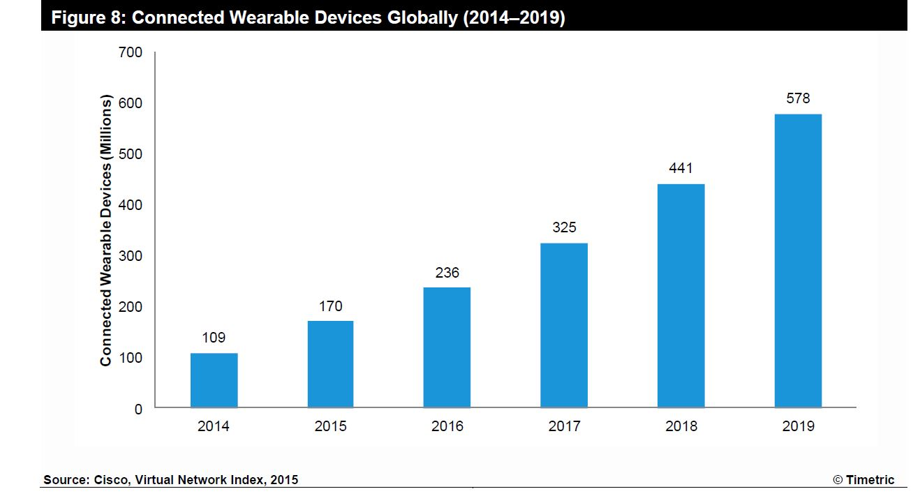 Wearable devices globally