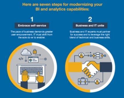 Gartner seven steps