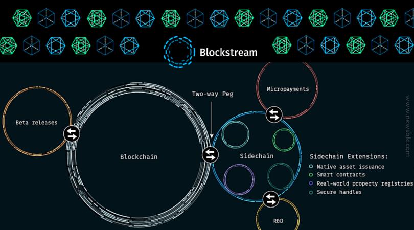 Bitcoin privacy Blockstream