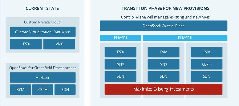 Intel phases