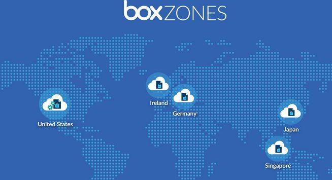 Box Zones