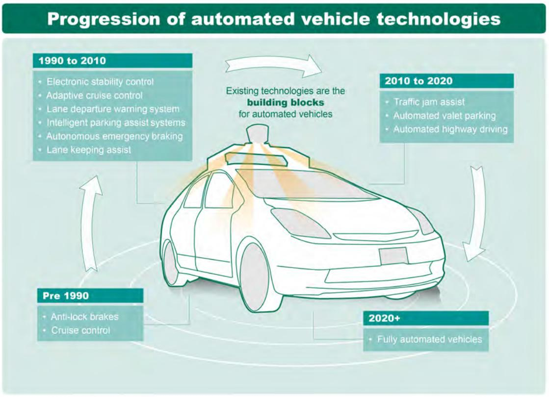 Driverless, automated & connected: How the Gov't is planning