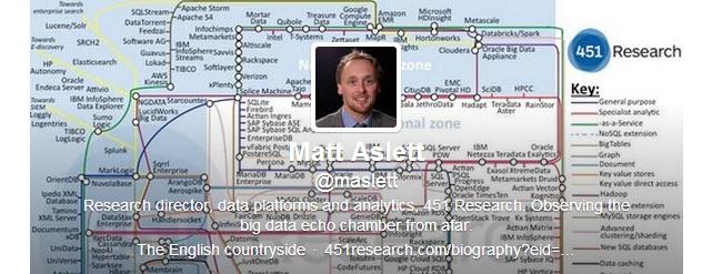 Matt Aslett