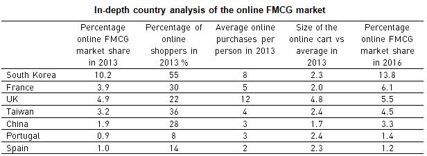 FMCG ecommerce