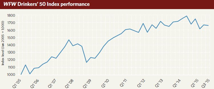 WFW Drinkers' 50 Index performance