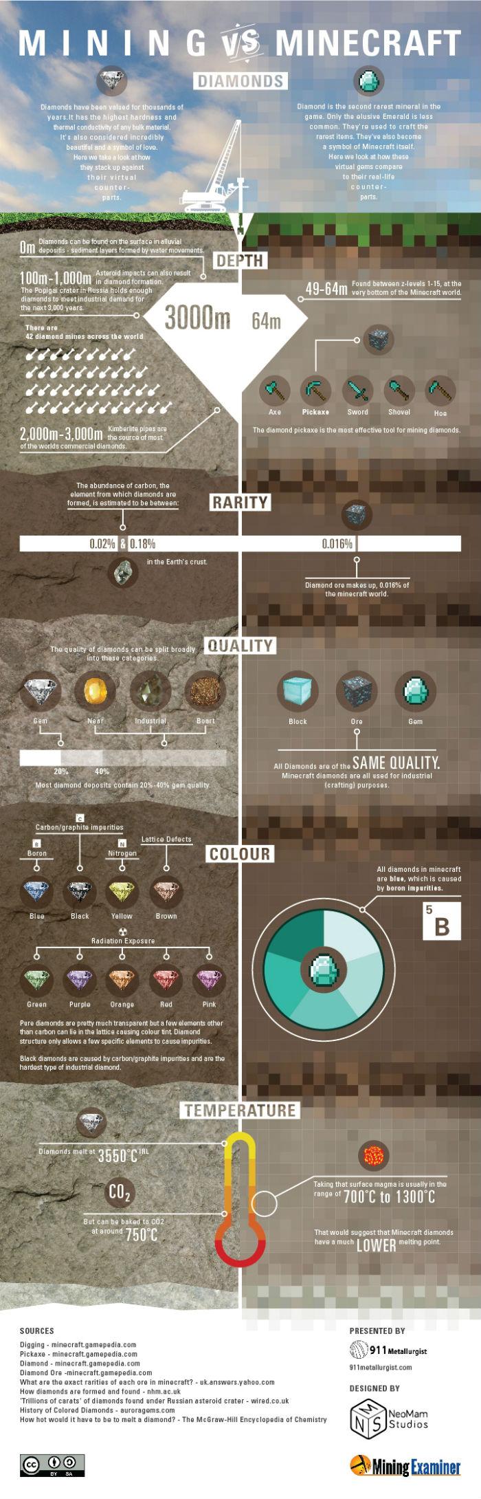 minecraft infographic