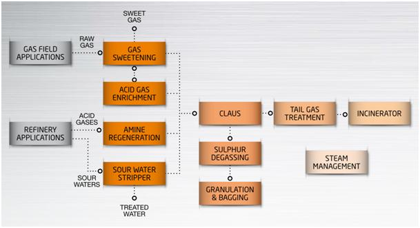 acid gas treatment sulfinol plant Acid gas removal (agr) this process removes h2s, co2 and organic sulfurs (such as gas inside the absorber column, and the hazardous acid gas substances are absorbed by amine for treatment being an authorized licensor for the sulfinol process and the adip process of shell global solutions.